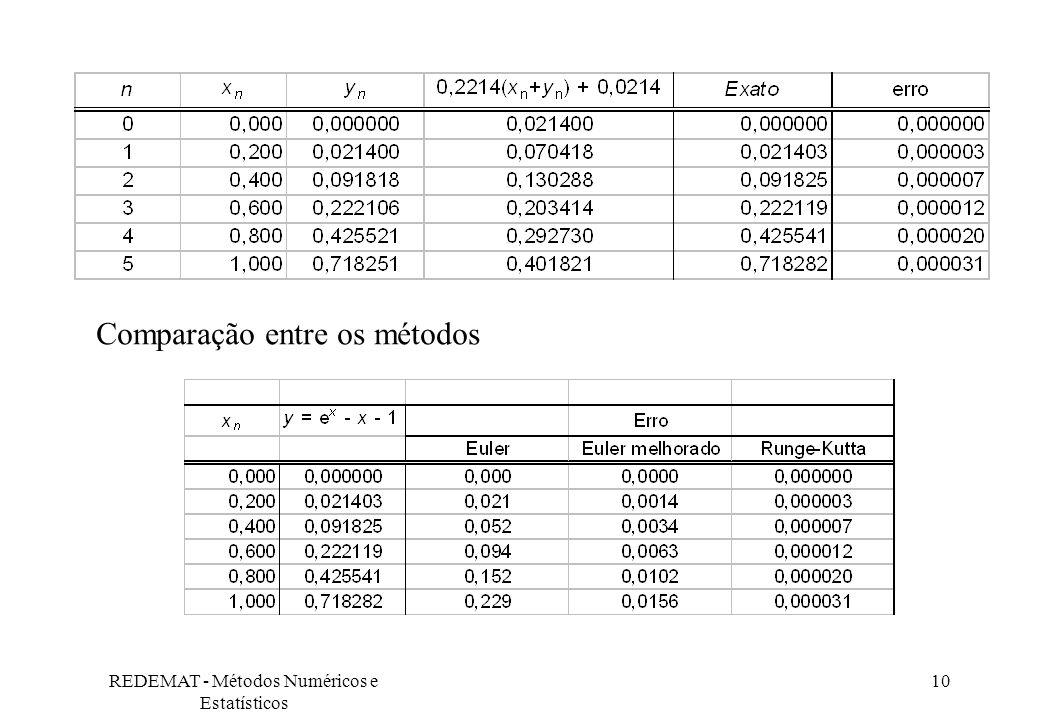 REDEMAT - Métodos Numéricos e Estatísticos 10 Comparação entre os métodos