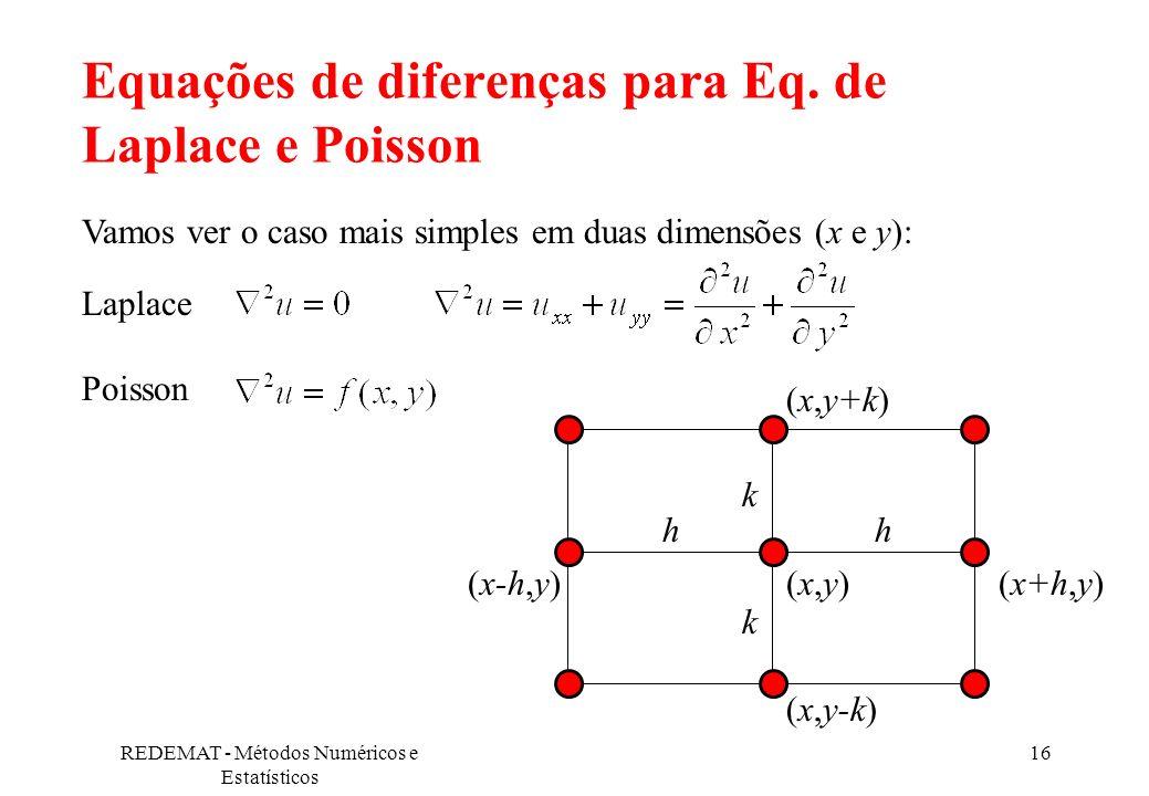 REDEMAT - Métodos Numéricos e Estatísticos 16 Equações de diferenças para Eq. de Laplace e Poisson Laplace Poisson Vamos ver o caso mais simples em du