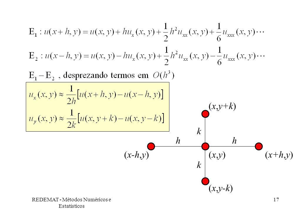 REDEMAT - Métodos Numéricos e Estatísticos 17 (x-h,y)(x,y)(x+h,y) h kkkk (x,y-k) (x,y+k)