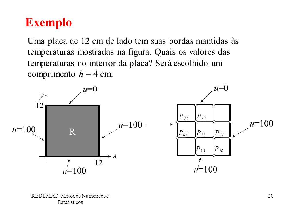 REDEMAT - Métodos Numéricos e Estatísticos 20 Exemplo Uma placa de 12 cm de lado tem suas bordas mantidas às temperaturas mostradas na figura. Quais o