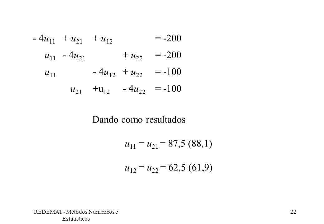 REDEMAT - Métodos Numéricos e Estatísticos 22 - 4u 11 + u 21 + u 12 = -200 u 11 - 4u 21 + u 22 = -200 u 11 - 4u 12 + u 22 = -100 u 21 +u 12 - 4u 22 =