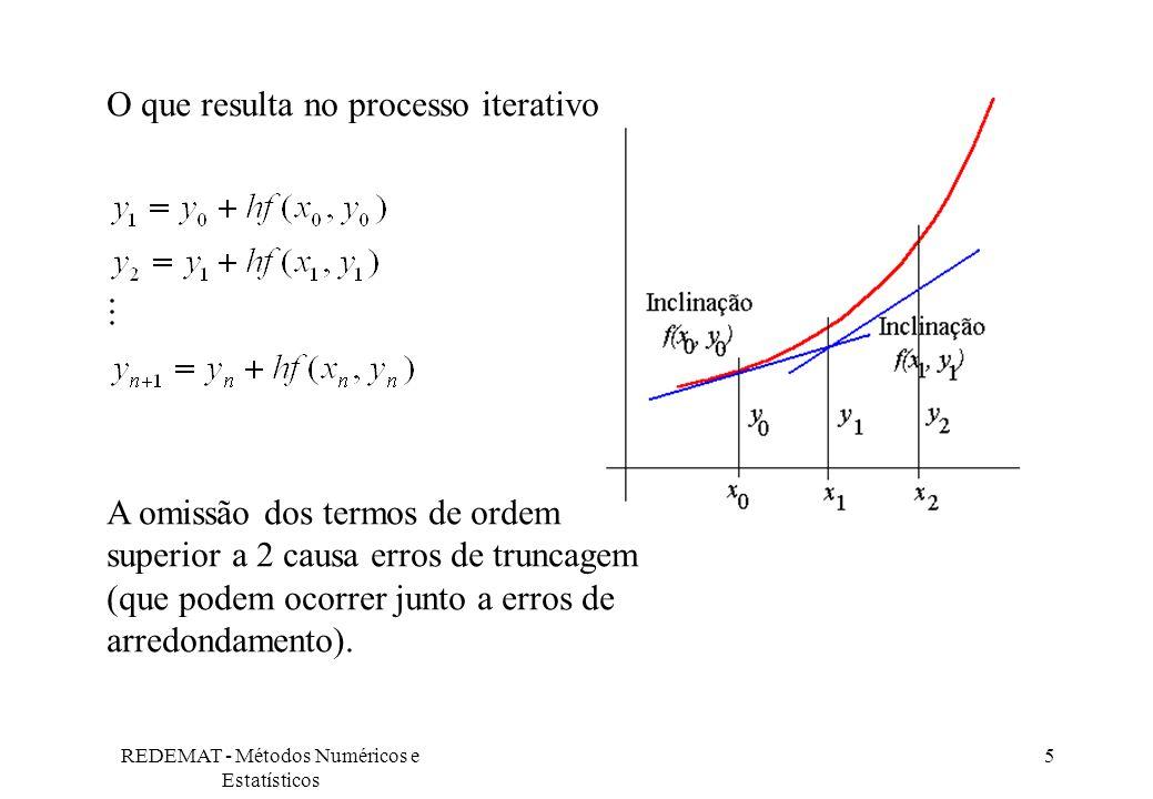 REDEMAT - Métodos Numéricos e Estatísticos 5 O que resulta no processo iterativo A omissão dos termos de ordem superior a 2 causa erros de truncagem (