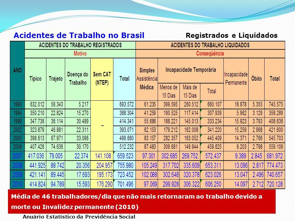 Acidentes de Trabalho no Brasil Anuário Estatístico da Previdência Social Registrados e Liquidados Média de 46 trabalhadores/dia que não mais retornar