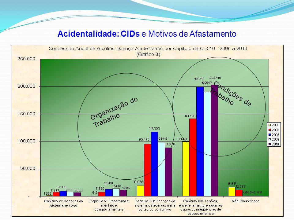 Acidentalidade: CIDs e Motivos de Afastamento Organização do Trabalho Condições de Trabalho