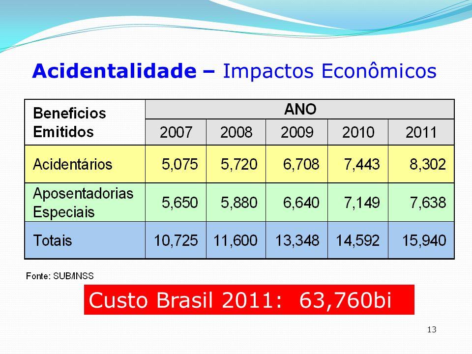 13 Acidentalidade – Impactos Econômicos Custo Brasil 2011: 63,760bi