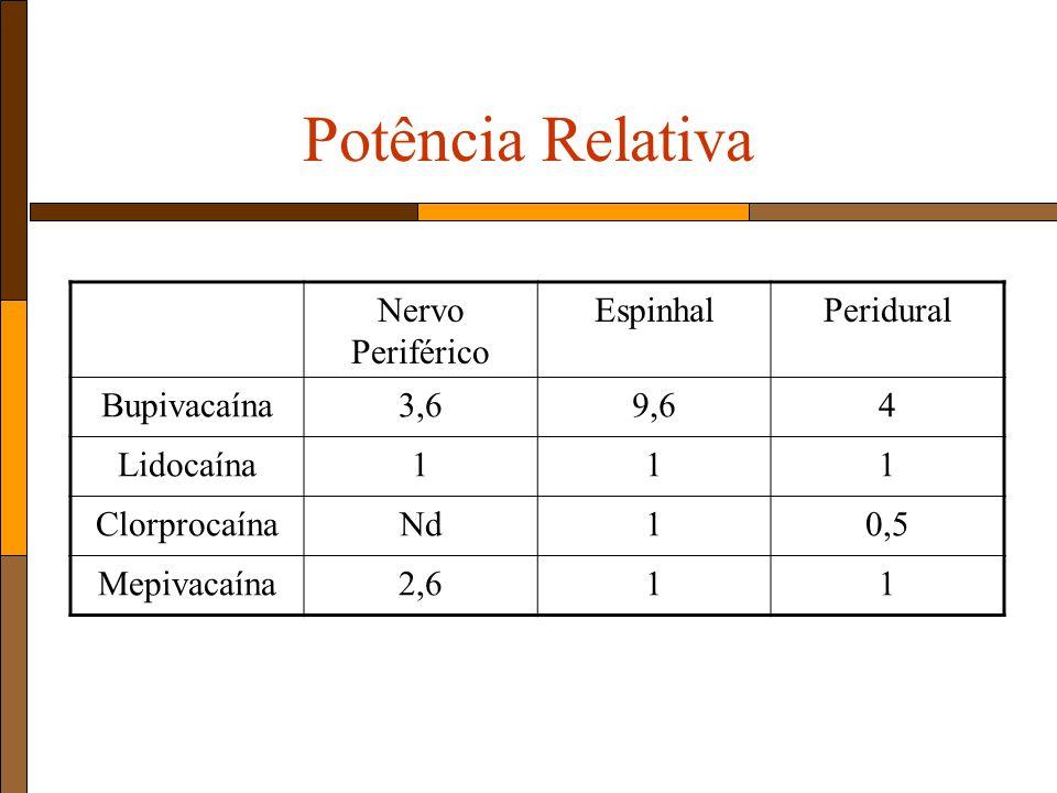 Potência Relativa Nervo Periférico EspinhalPeridural Bupivacaína3,69,64 Lidocaína111 ClorprocaínaNd10,5 Mepivacaína2,611