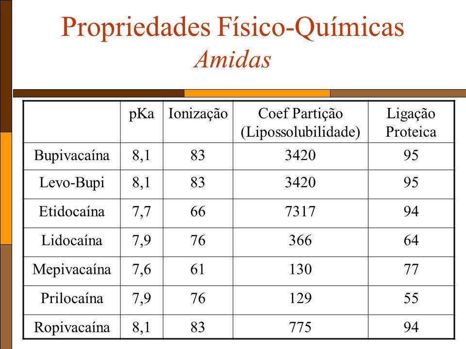 Propriedades Físico-Químicas Amidas pKaIonizaçãoCoef Partição (Lipossolubilidade) Ligação Proteica Bupivacaína8,183342095 Levo-Bupi8,183342095 Etidocaína7,766731794 Lidocaína7,97636664 Mepivacaína7,66113077 Prilocaína7,97612955 Ropivacaína8,18377594