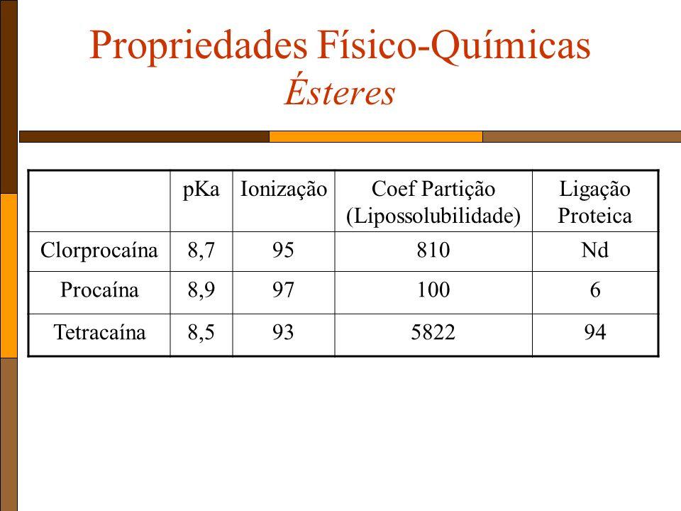 Propriedades Físico-Químicas Ésteres pKaIonizaçãoCoef Partição (Lipossolubilidade) Ligação Proteica Clorprocaína8,795810Nd Procaína8,9971006 Tetracaína8,593582294