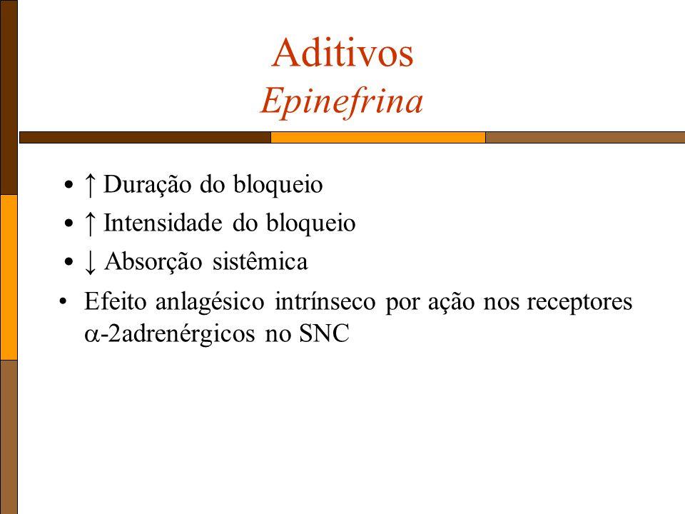 Aditivos Epinefrina Duração do bloqueio Intensidade do bloqueio Absorção sistêmica Efeito anlagésico intrínseco por ação nos receptores -2adrenérgicos no SNC
