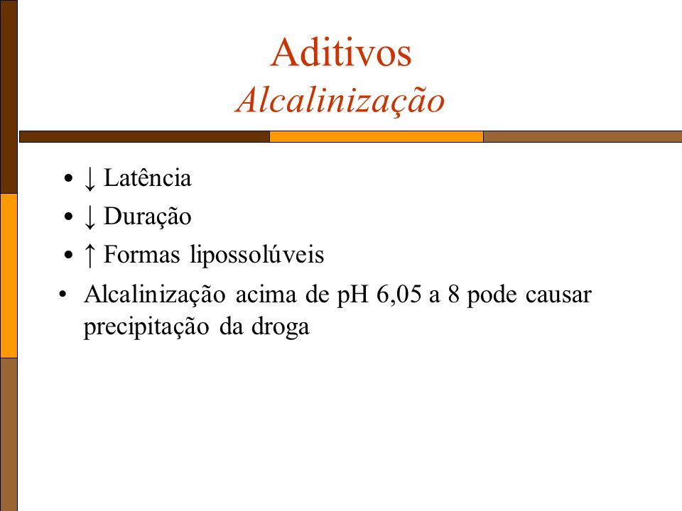 Aditivos Alcalinização Latência Duração Formas lipossolúveis Alcalinização acima de pH 6,05 a 8 pode causar precipitação da droga