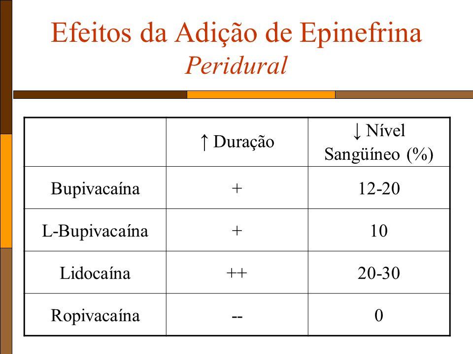 Efeitos da Adição de Epinefrina Peridural Duração Nível Sangüíneo (%) Bupivacaína+12-20 L-Bupivacaína+10 Lidocaína++20-30 Ropivacaína--0