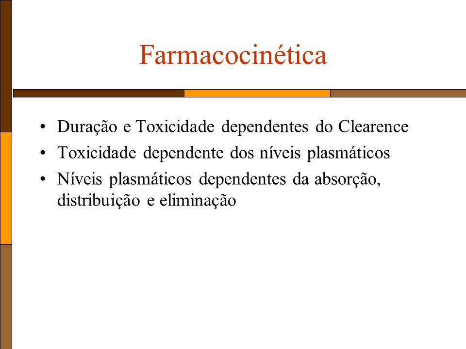 Farmacocinética Duração e Toxicidade dependentes do Clearence Toxicidade dependente dos níveis plasmáticos Níveis plasmáticos dependentes da absorção, distribuição e eliminação