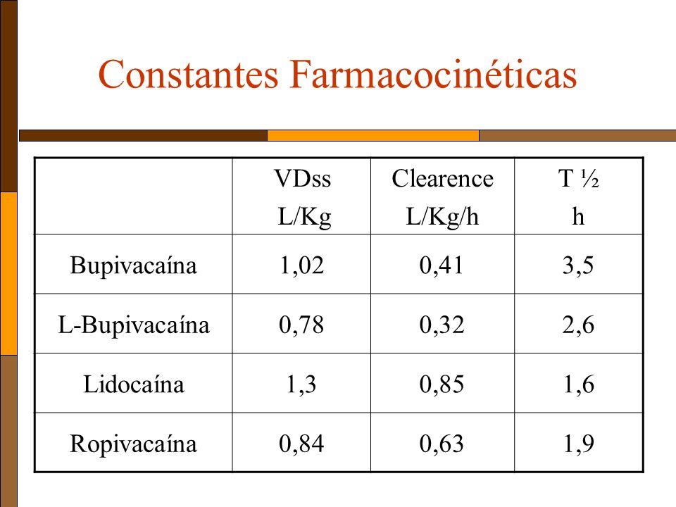 Constantes Farmacocinéticas VDss L/Kg Clearence L/Kg/h T ½ h Bupivacaína1,020,413,5 L-Bupivacaína0,780,322,6 Lidocaína1,30,851,6 Ropivacaína0,840,631,