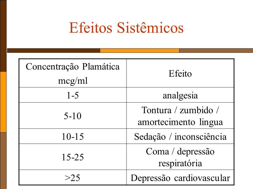 Efeitos Sistêmicos Concentração Plamática mcg/ml Efeito 1-5analgesia 5-10 Tontura / zumbido / amortecimento lingua 10-15Sedação / inconsciência 15-25 Coma / depressão respiratória >25Depressão cardiovascular