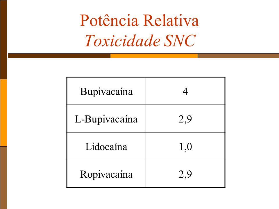 Potência Relativa Toxicidade SNC Bupivacaína4 L-Bupivacaína2,9 Lidocaína1,0 Ropivacaína2,9