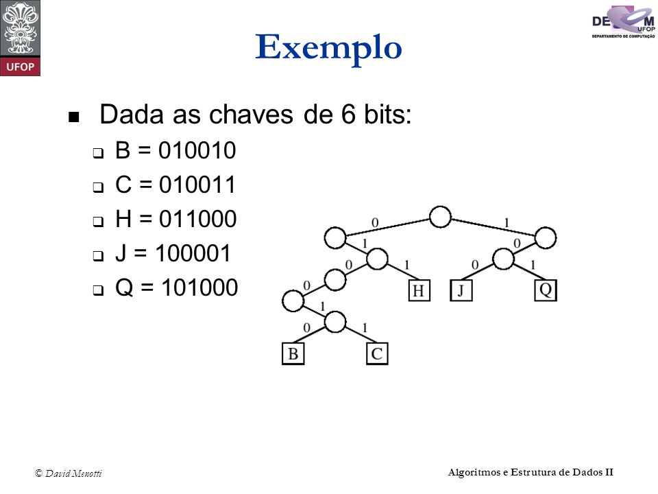 © David Menotti Algoritmos e Estrutura de Dados II Exemplo Dada as chaves de 6 bits: B = 010010 C = 010011 H = 011000 J = 100001 Q = 101000