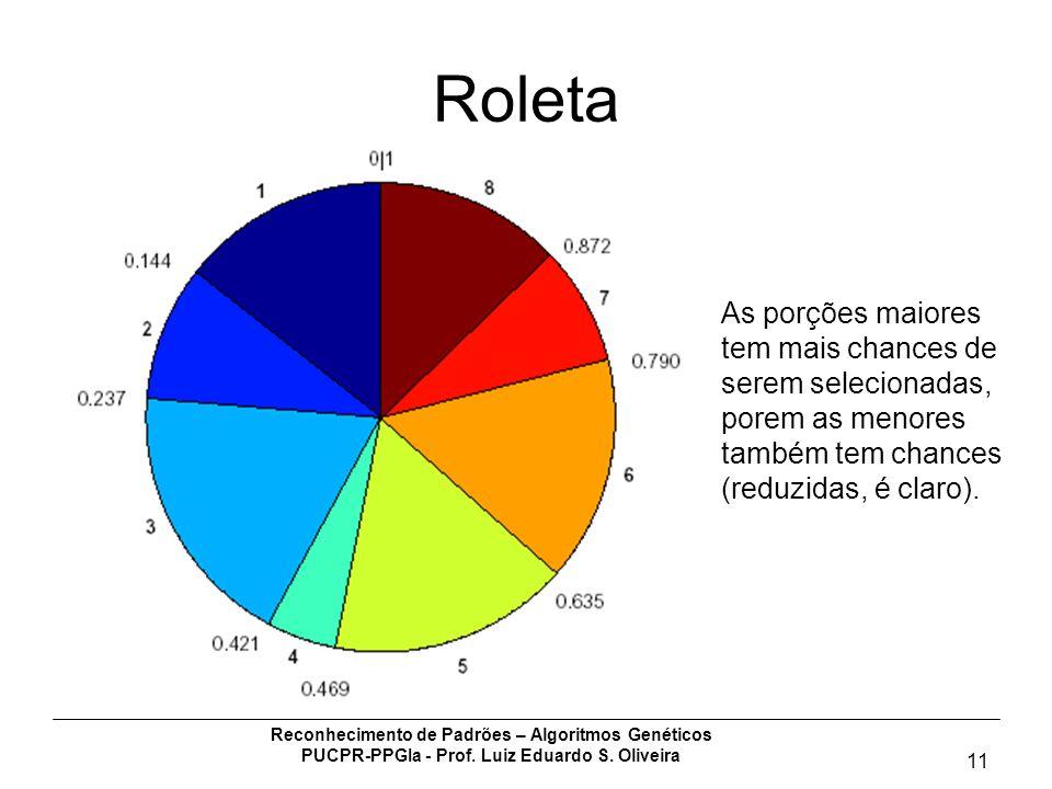 Reconhecimento de Padrões – Algoritmos Genéticos PUCPR-PPGIa - Prof. Luiz Eduardo S. Oliveira 11 Roleta As porções maiores tem mais chances de serem s
