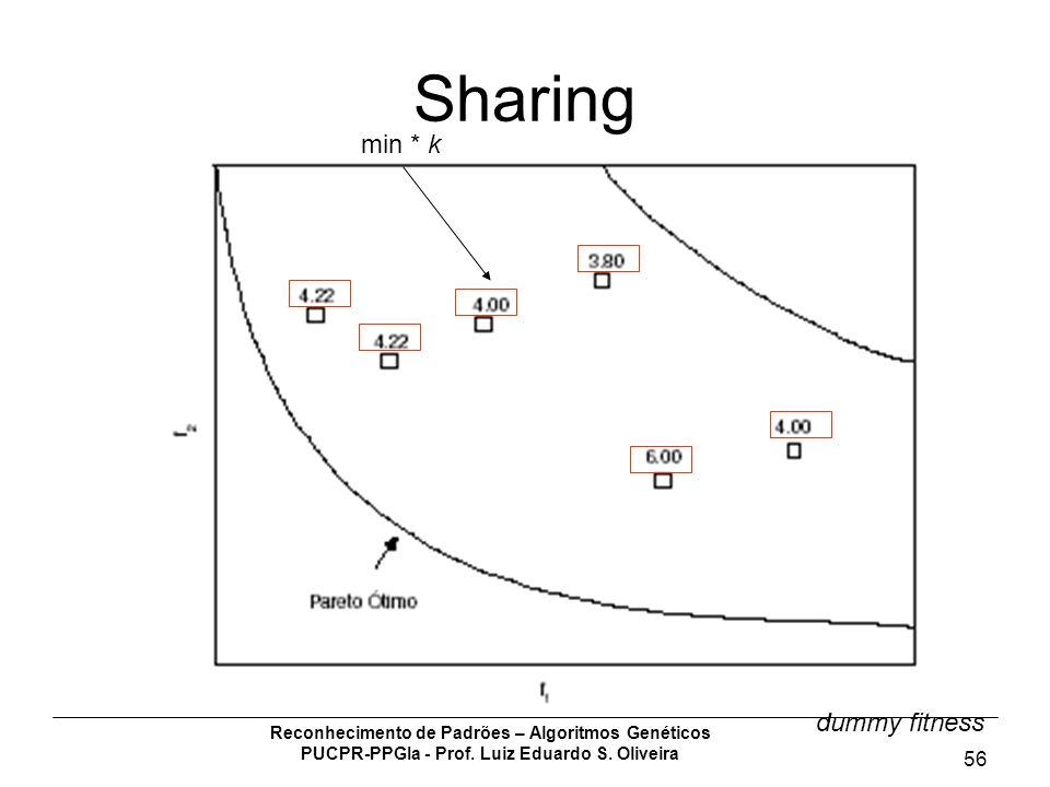 Reconhecimento de Padrões – Algoritmos Genéticos PUCPR-PPGIa - Prof. Luiz Eduardo S. Oliveira 56 Sharing min * k dummy fitness