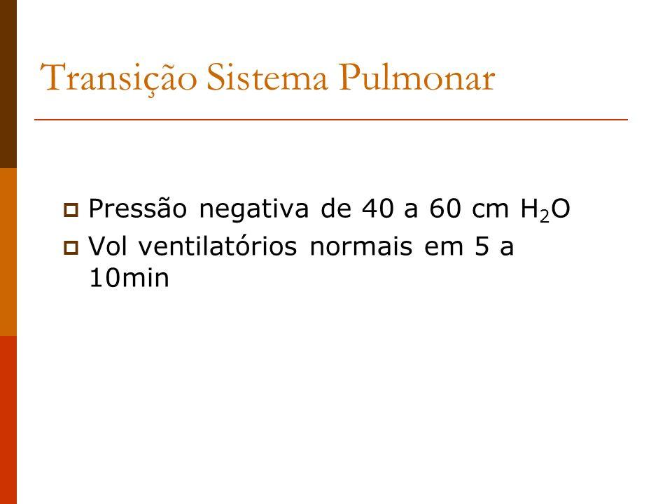 Transição Sistema Pulmonar Pressão negativa de 40 a 60 cm H 2 O Vol ventilatórios normais em 5 a 10min