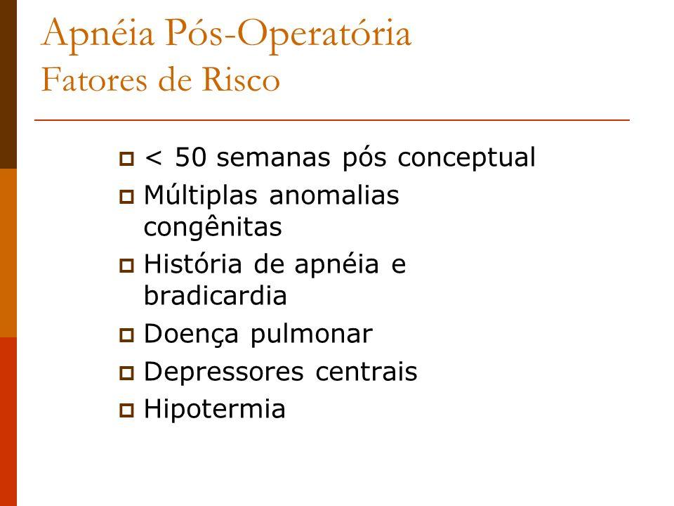 Apnéia Pós-Operatória Fatores de Risco < 50 semanas pós conceptual Múltiplas anomalias congênitas História de apnéia e bradicardia Doença pulmonar Dep