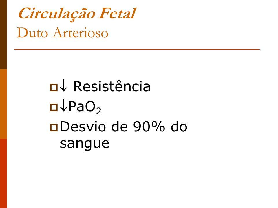 Circulação Fetal Duto Arterioso Resistência PaO 2 Desvio de 90% do sangue