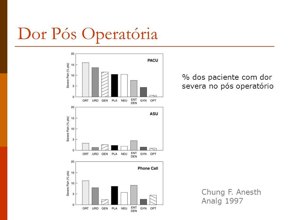Dor Pós Operatória % dos paciente com dor severa no pós operatório Chung F. Anesth Analg 1997