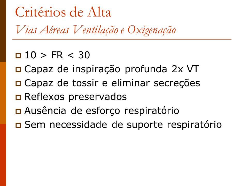 Critérios de Alta Vias Aéreas Ventilação e Oxigenação 10 > FR < 30 Capaz de inspiração profunda 2x VT Capaz de tossir e eliminar secreções Reflexos pr