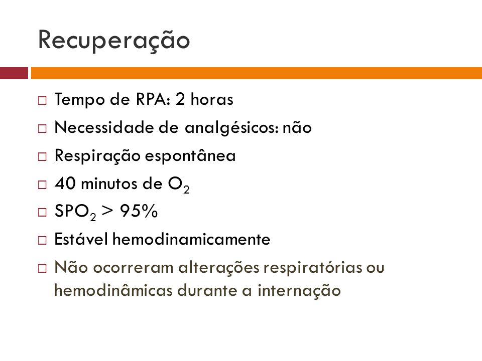Recuperação Tempo de RPA: 2 horas Necessidade de analgésicos: não Respiração espontânea 40 minutos de O 2 SPO 2 > 95% Estável hemodinamicamente Não oc