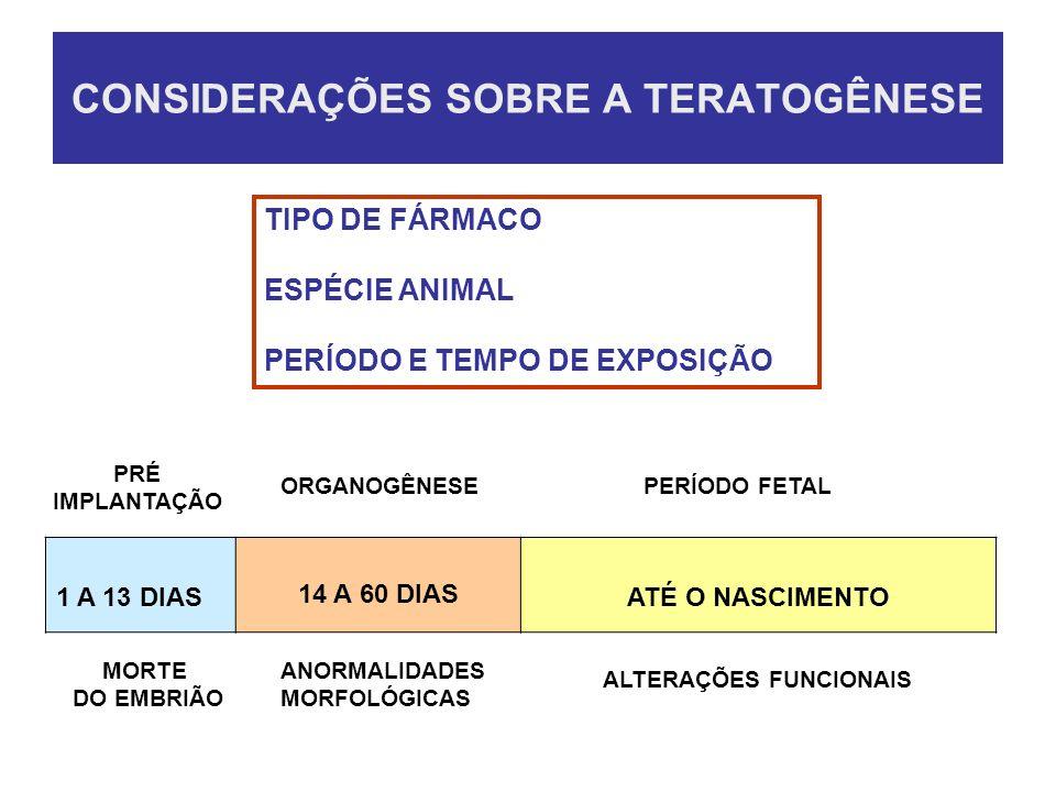 CONSIDERAÇÕES SOBRE A TERATOGÊNESE 1 A 13 DIAS 14 A 60 DIAS ATÉ O NASCIMENTO PRÉ IMPLANTAÇÃO ORGANOGÊNESEPERÍODO FETAL MORTE DO EMBRIÃO ANORMALIDADES