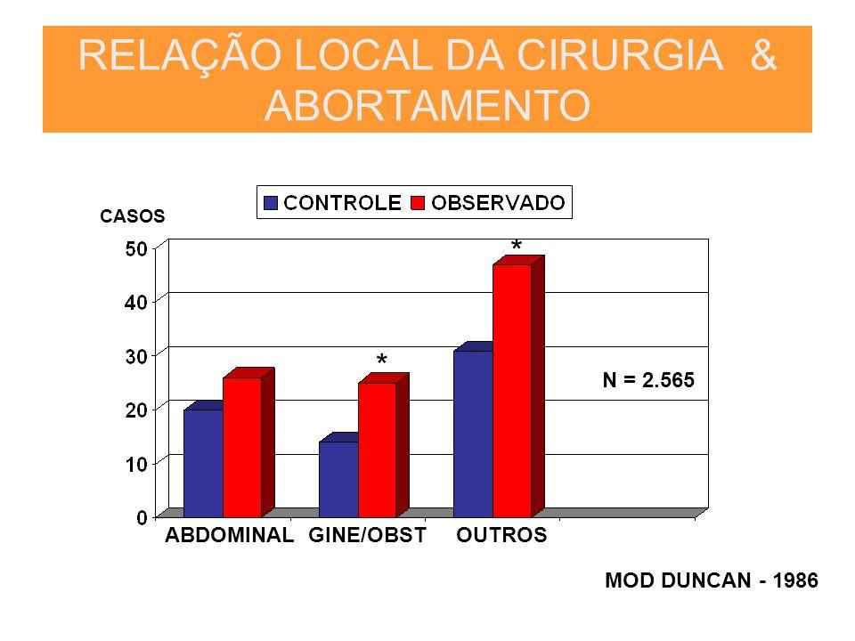 ABDOMINALGINE/OBSTOUTROS MOD DUNCAN - 1986 RELAÇÃO LOCAL DA CIRURGIA & ABORTAMENTO * * CASOS N = 2.565