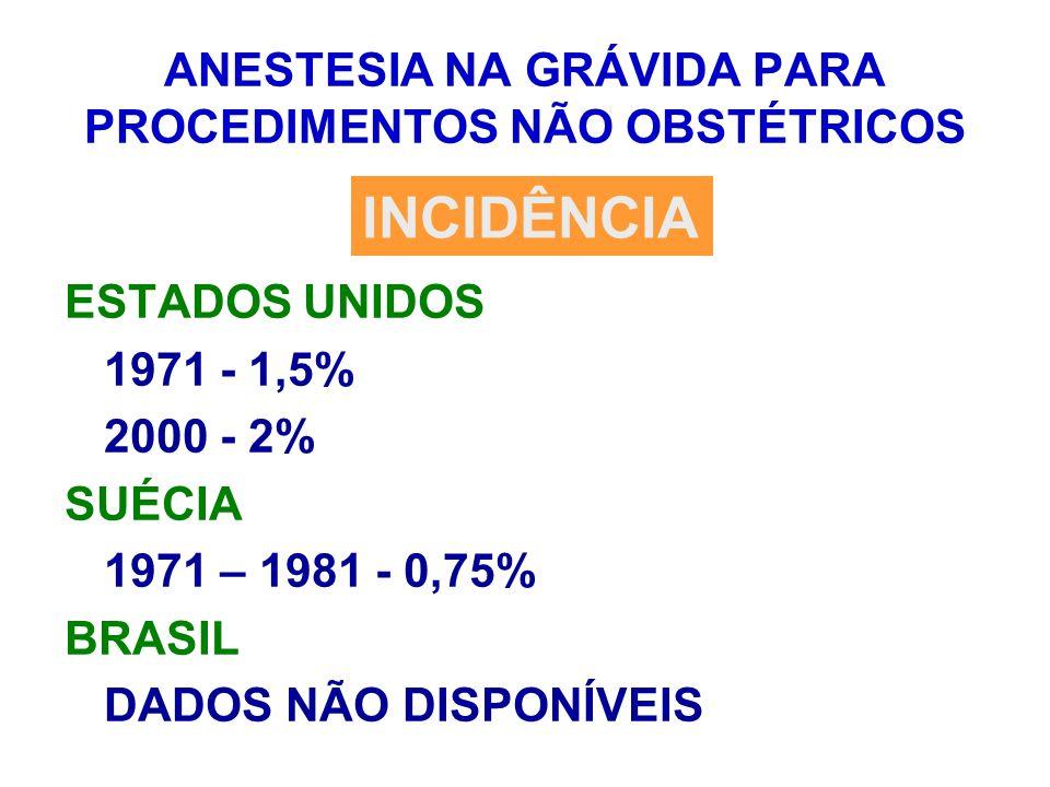 ANESTESIA NA GRÁVIDA PARA PROCEDIMENTOS NÃO OBSTÉTRICOS ESTADOS UNIDOS 1971 - 1,5% 2000 - 2% SUÉCIA 1971 – 1981 - 0,75% BRASIL DADOS NÃO DISPONÍVEIS I