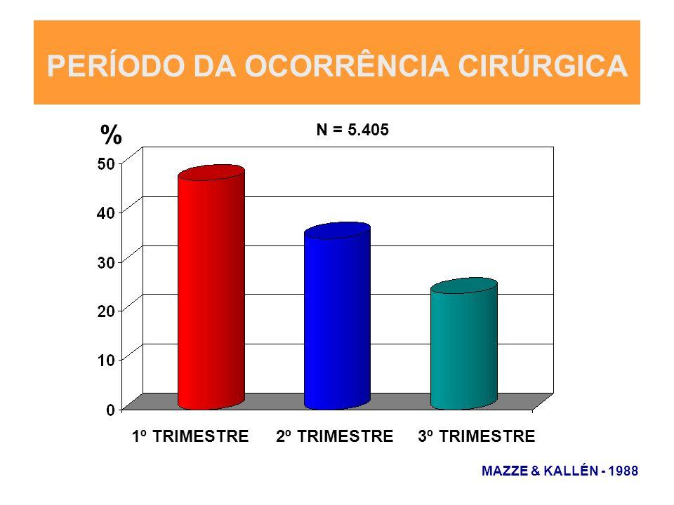 PERÍODO DA OCORRÊNCIA CIRÚRGICA 1º TRIMESTRE2º TRIMESTRE3º TRIMESTRE % MAZZE & KALLÉN - 1988 N = 5.405