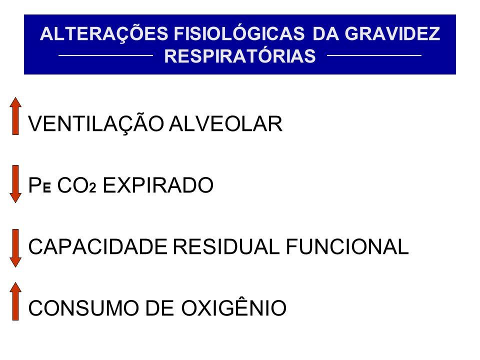 ALTERAÇÕES FISIOLÓGICAS DA GRAVIDEZ RESPIRATÓRIAS VENTILAÇÃO ALVEOLAR P E CO 2 EXPIRADO CAPACIDADE RESIDUAL FUNCIONAL CONSUMO DE OXIGÊNIO