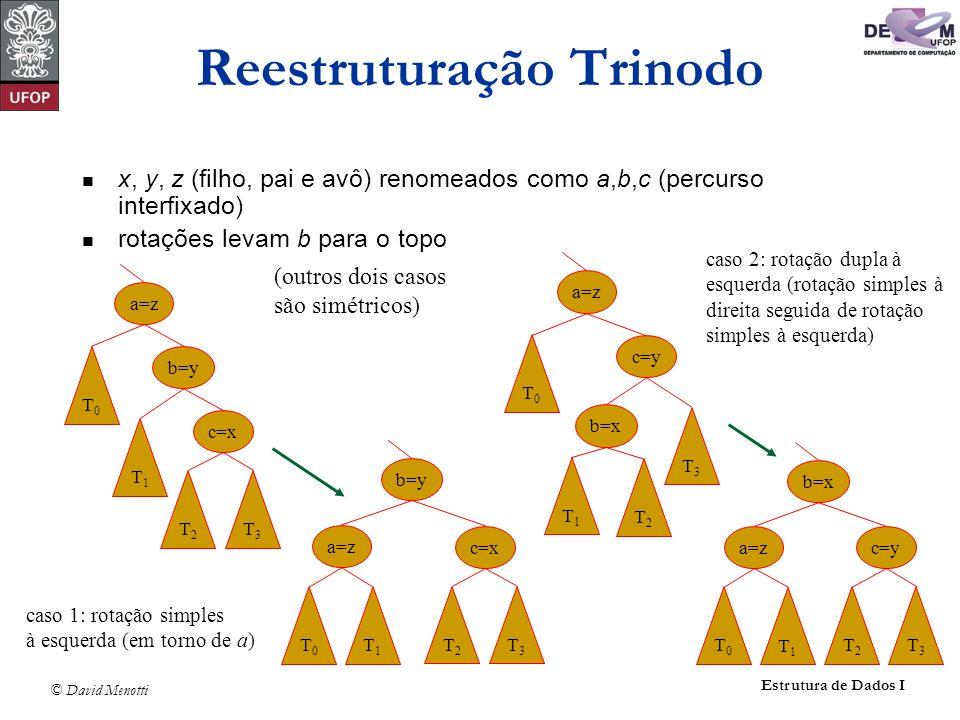 © David Menotti Estrutura de Dados I Reestruturação Trinodo x, y, z (filho, pai e avô) renomeados como a,b,c (percurso interfixado) rotações levam b p