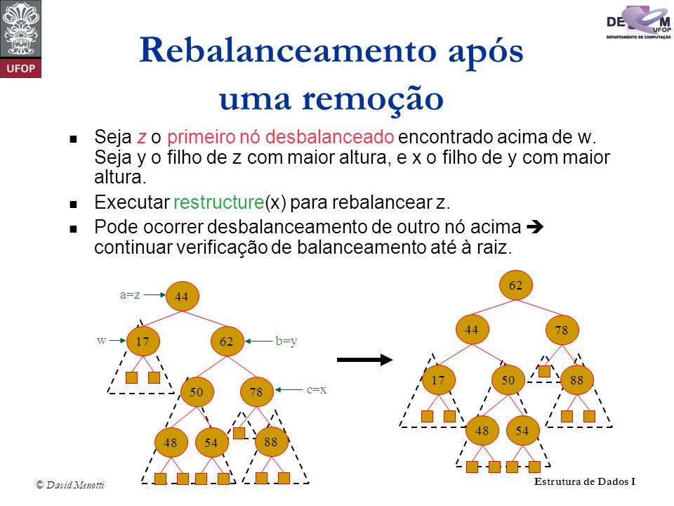 © David Menotti Estrutura de Dados I Rebalanceamento após uma remoção Seja z o primeiro nó desbalanceado encontrado acima de w. Seja y o filho de z co