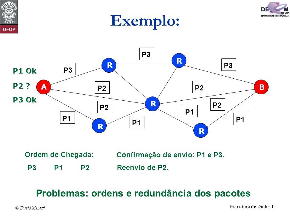 © David Menotti Estrutura de Dados I Exemplo: R R R R R A B P3 P1 P2 P3 P1 P2P3 P1 Ordem de Chegada: P3P1P2 Confirmação de envio: P1 e P3. P1 Ok P2 ?