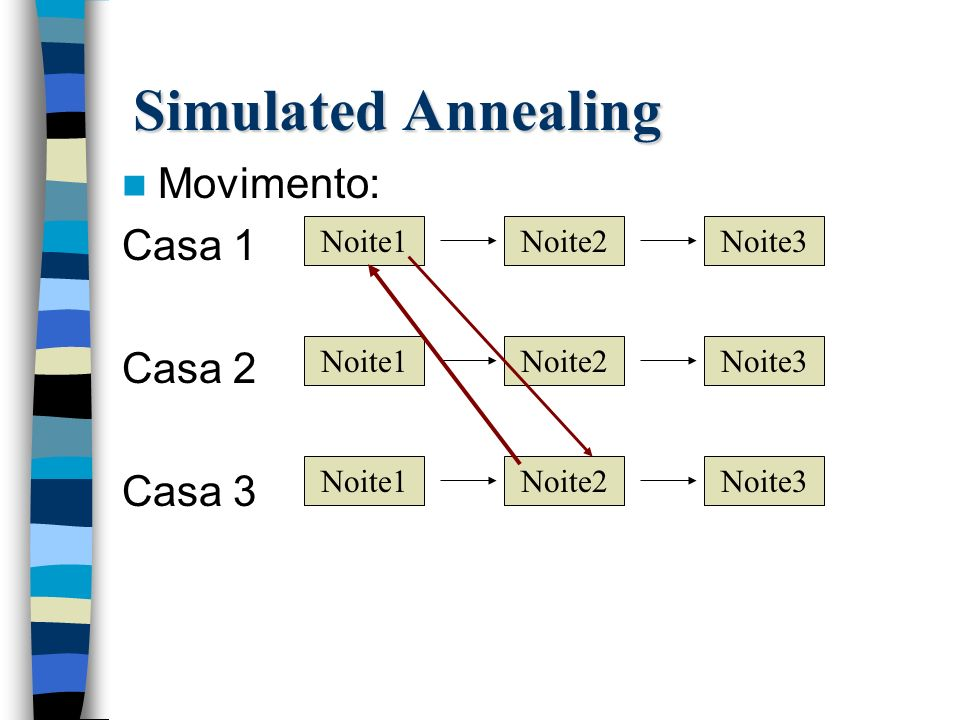 Movimento: Casa 1 Casa 2 Casa 3 Simulated Annealing Noite1Noite2Noite3 Noite1Noite2Noite3 Noite1Noite2Noite3