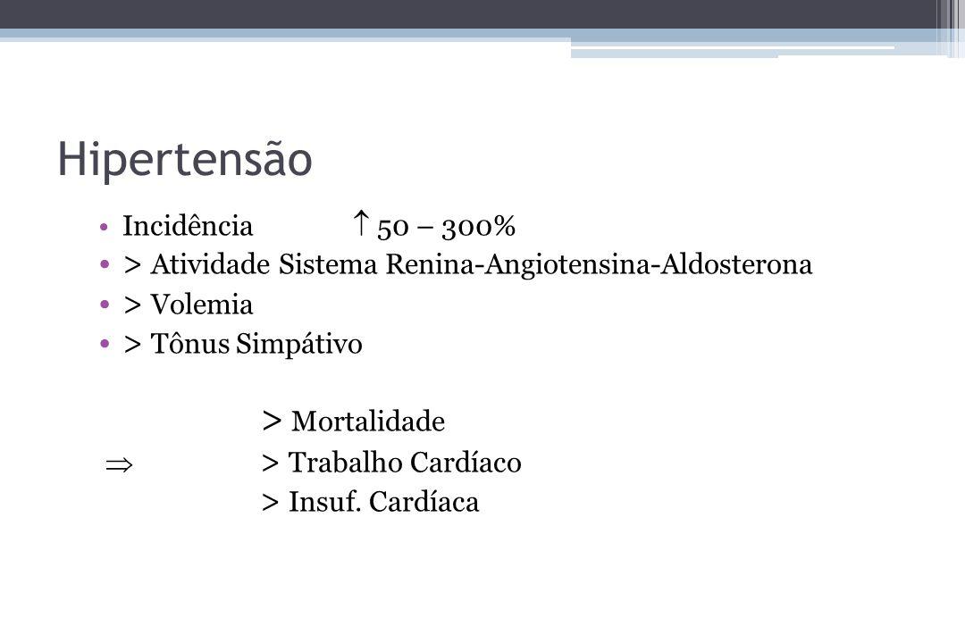 Hipertensão Incidência 50 – 300% > Atividade Sistema Renina-Angiotensina-Aldosterona > Volemia > Tônus Simpátivo > Mortalidade > Trabalho Cardíaco > I