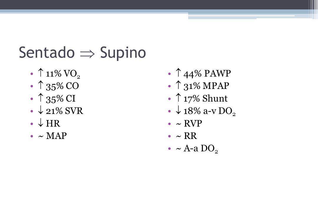 Sentado Supino 11% VO 2 35% CO 35% CI 21% SVR HR ~ MAP 44% PAWP 31% MPAP 17% Shunt 18% a-v DO 2 ~ RVP ~ RR ~ A-a DO 2