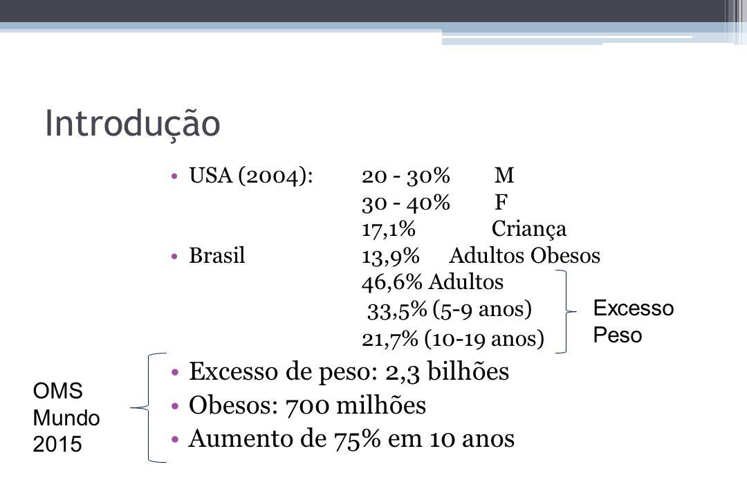 Introdução USA (2004):20 - 30%M 30 - 40%F 17,1% Criança Brasil13,9% Adultos Obesos 46,6% Adultos 33,5% (5-9 anos) 21,7% (10-19 anos) Excesso de peso: