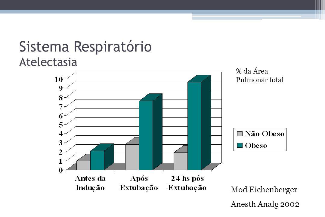 Sistema Respiratório Atelectasia Mod Eichenberger Anesth Analg 2002 % da Área Pulmonar total