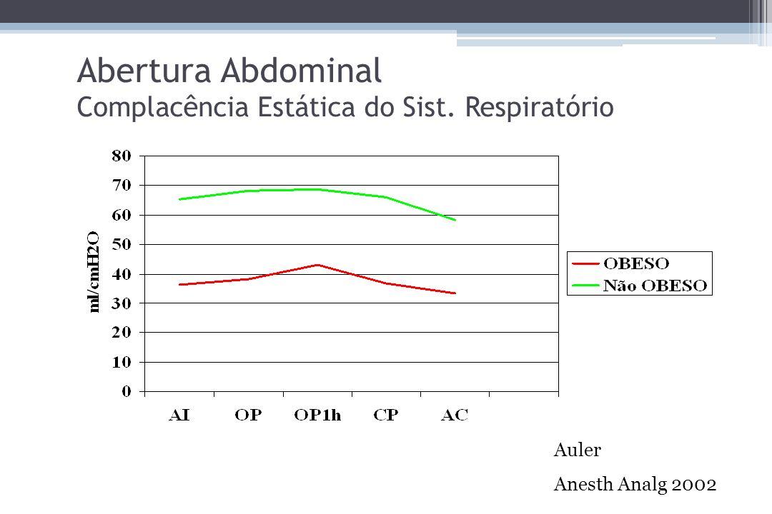 Abertura Abdominal Complacência Estática do Sist. Respiratório Auler Anesth Analg 2002