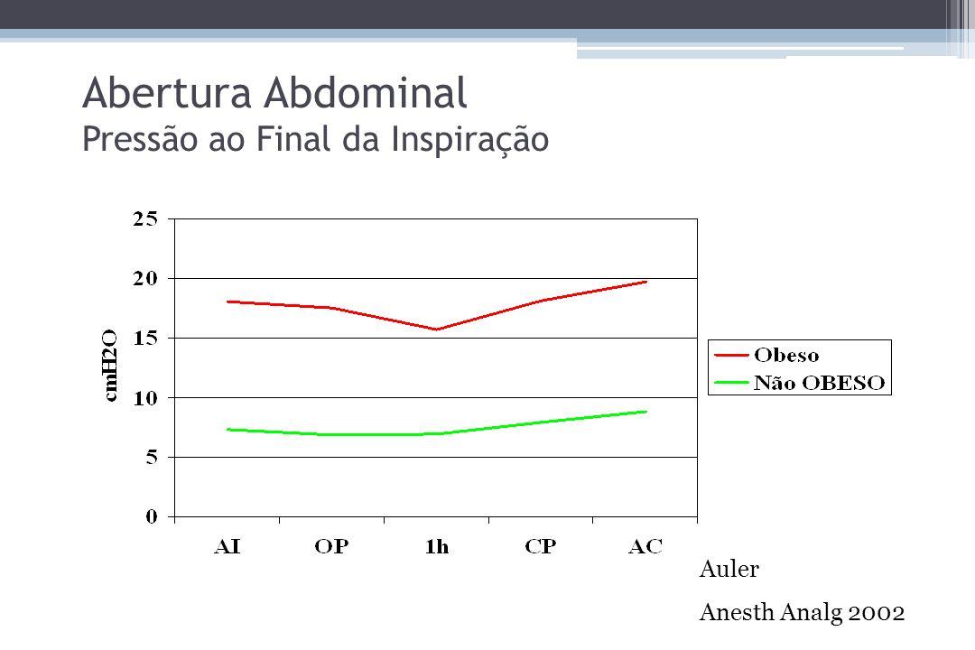 Abertura Abdominal Pressão ao Final da Inspiração Auler Anesth Analg 2002