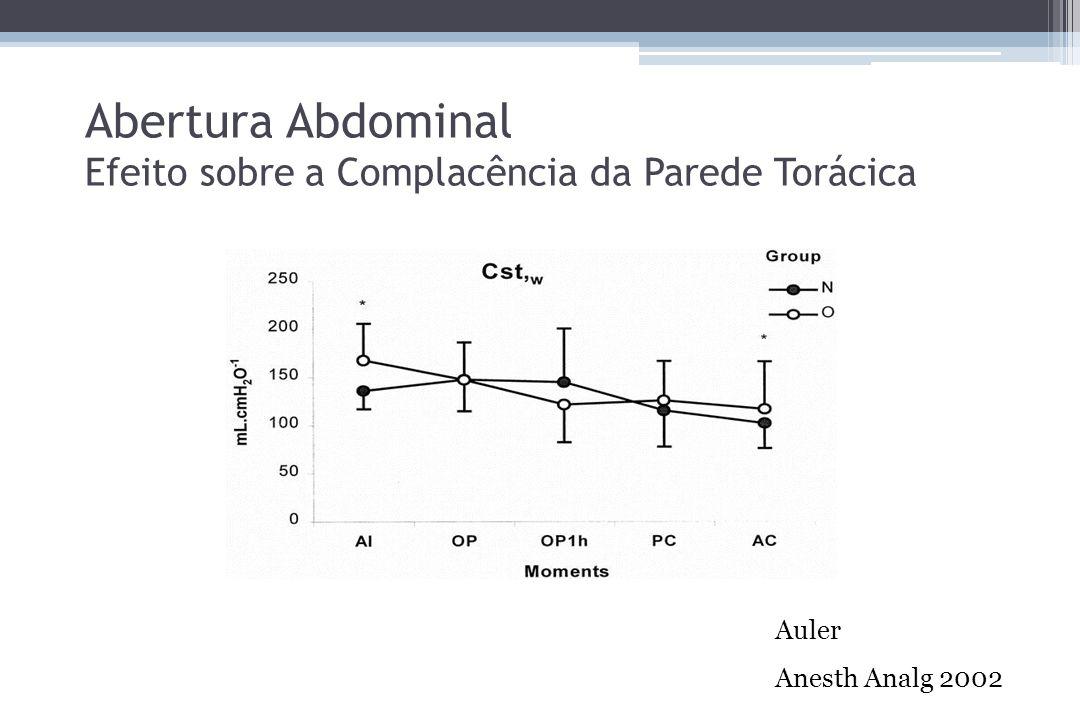 Abertura Abdominal Efeito sobre a Complacência da Parede Torácica Auler Anesth Analg 2002