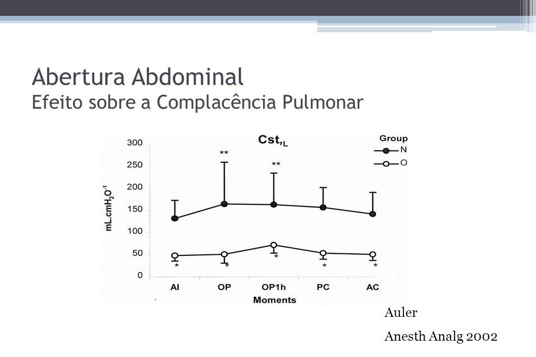 Abertura Abdominal Efeito sobre a Complacência Pulmonar Auler Anesth Analg 2002