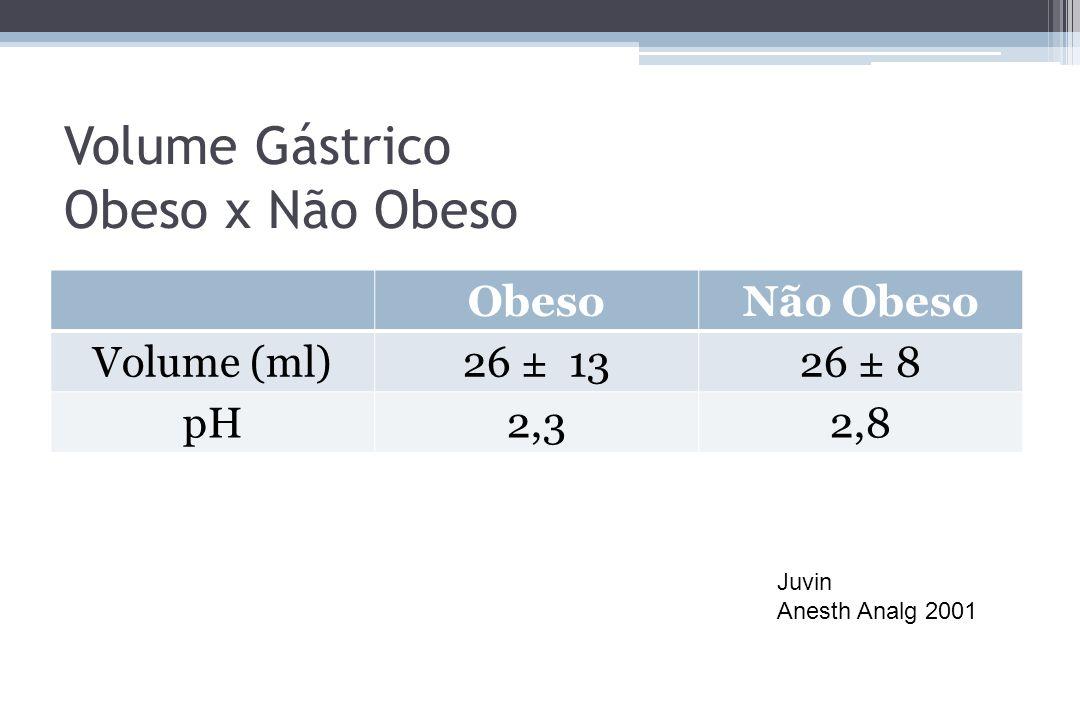 Volume Gástrico Obeso x Não Obeso ObesoNão Obeso Volume (ml)26 ± 1326 ± 8 pH2,32,8 Juvin Anesth Analg 2001