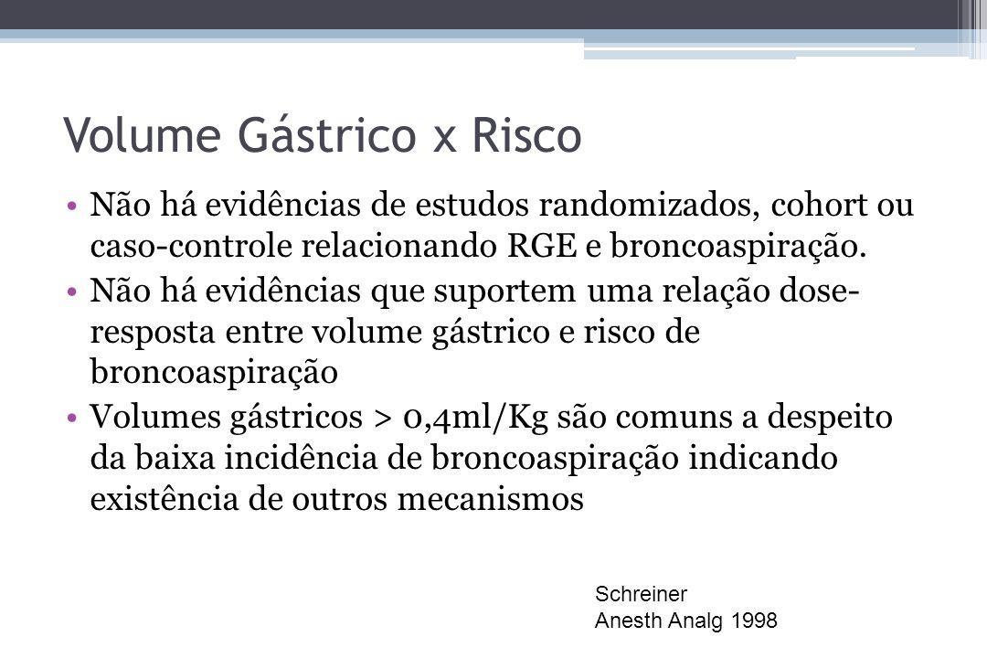 Volume Gástrico x Risco Não há evidências de estudos randomizados, cohort ou caso-controle relacionando RGE e broncoaspiração. Não há evidências que s