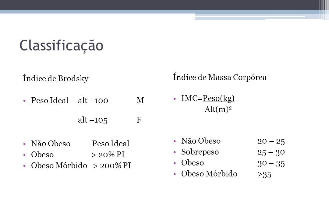 Classificação Índice de Brodsky Peso Idealalt –100M alt –105 F Não Obeso Peso Ideal Obeso > 20% PI Obeso Mórbido > 200% PI Índice de Massa Corpórea IM
