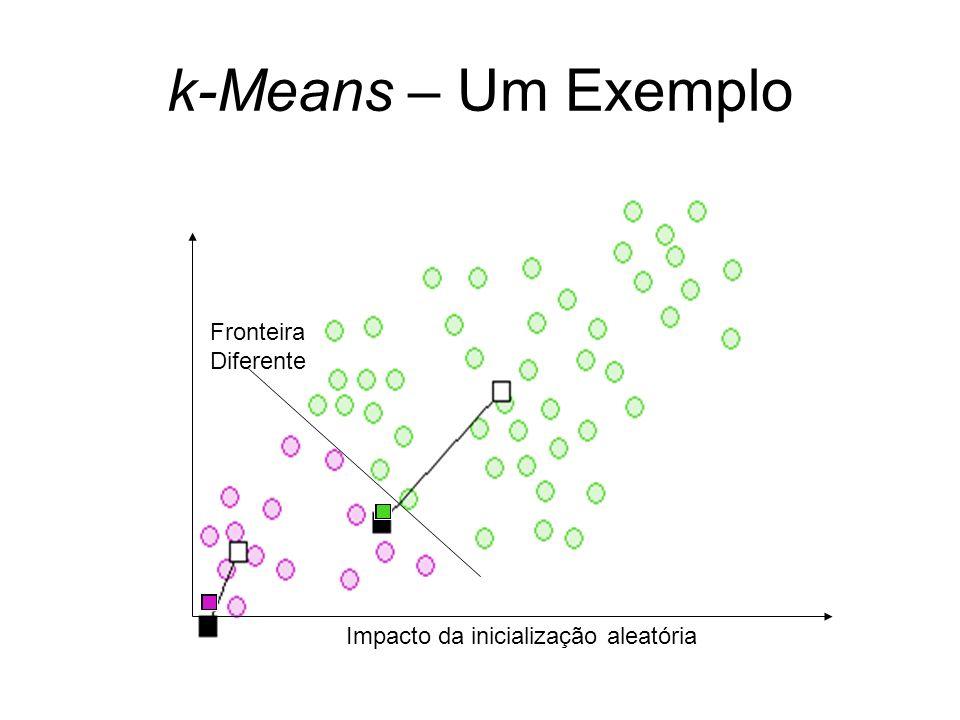 k-Means – Um Exemplo Impacto da inicialização aleatória Fronteira Diferente