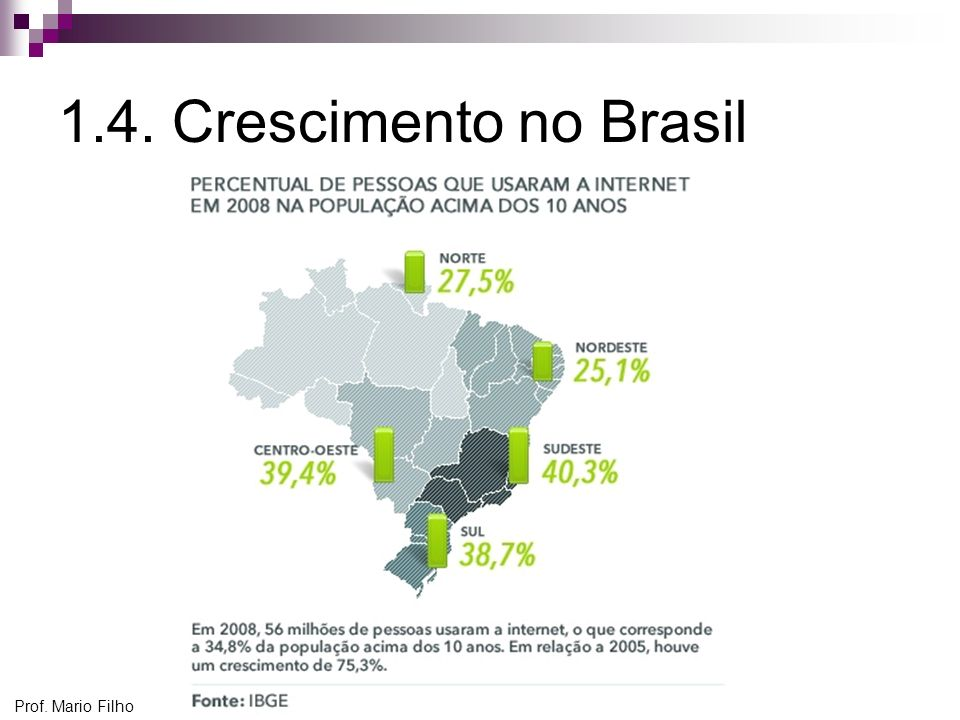 Prof. Mario Filho 1.4. Crescimento no Brasil